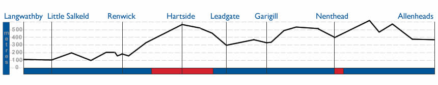 Langwathby to Allenheads Terrain Profile