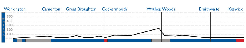 Workington to Keswick Terrain Profile